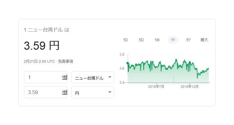 台湾ドルの2019年2月22日の最新の為替レートは1元=約3.59円。