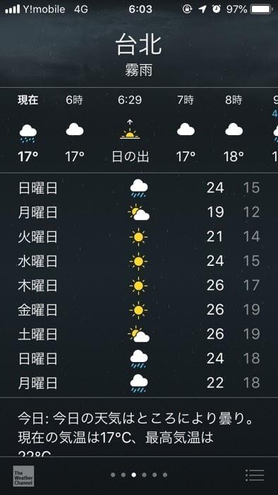 台北の10日間の「2018年12月15日~2018年12月24日」天気データ